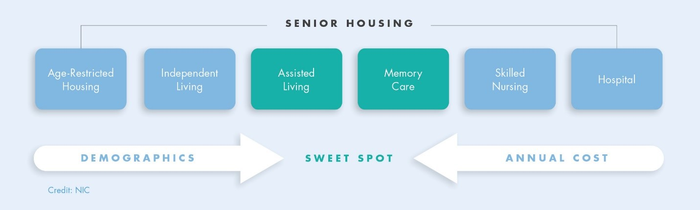 Senior Housing Sweet Spot