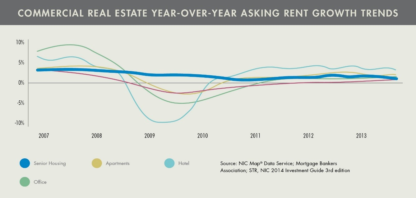 Senior Living - Commercial Real Estate Rent Growth Trends